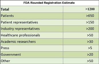 FDA Rounded Registration Estimate