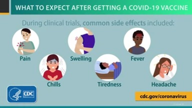 CDC COVID-19 Side Effects